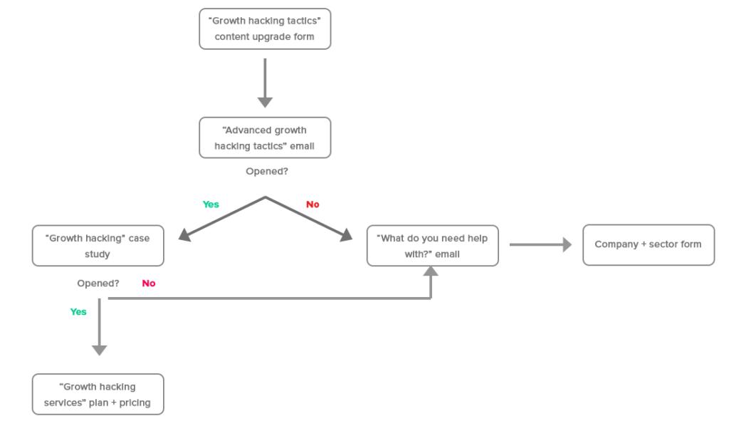 Growth Hacking Tactics